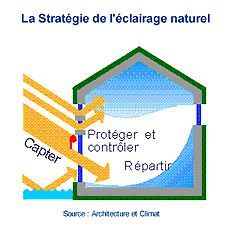 maison-bioclimatique-eclairage-naturel
