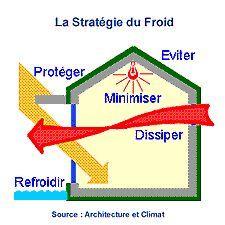 maison-bioclimatique-froid