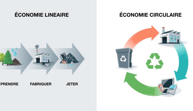economie-circulaire-lineaire