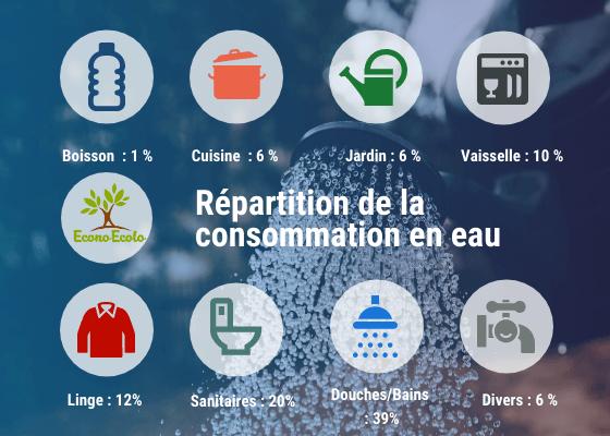 consommation-eau-repartition